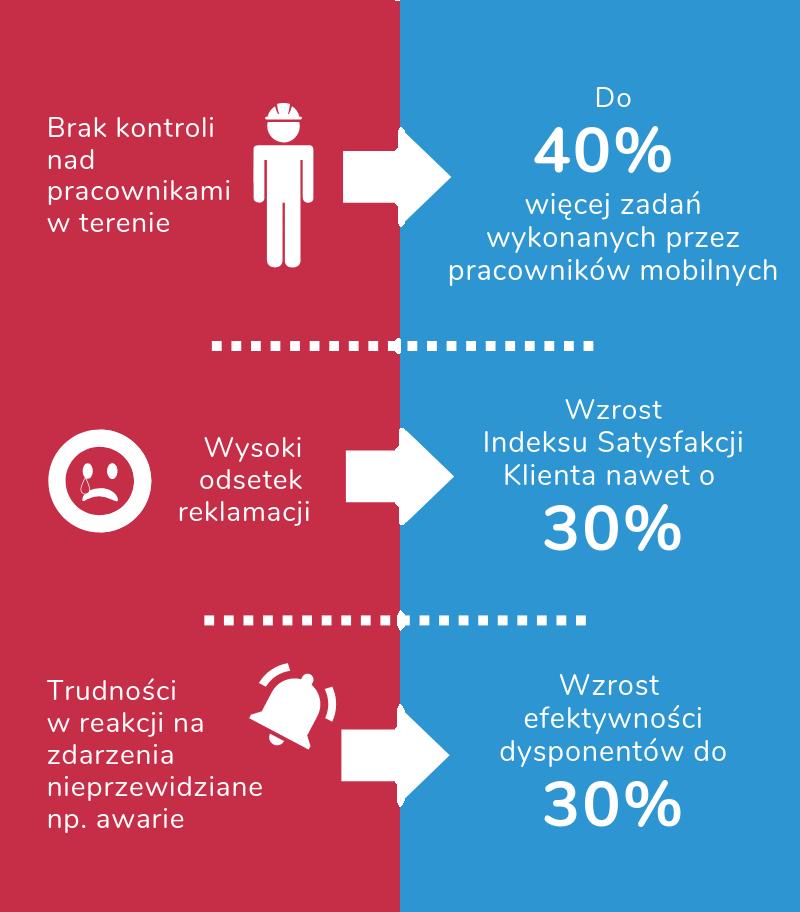 geotask_korzysci_2