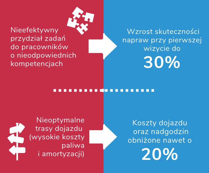 geotask_korzysci